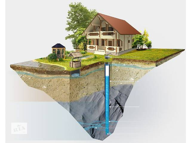 Бурение скважин под воду- объявление о продаже  в Ровно